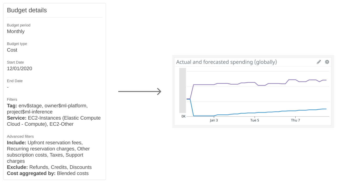 After creating an AWS budget and enabling the official integration between AWS Billing and DataDog, the latter will capture the actual (current) and forecasted costs of each budget in a gauge metric that resets periodically