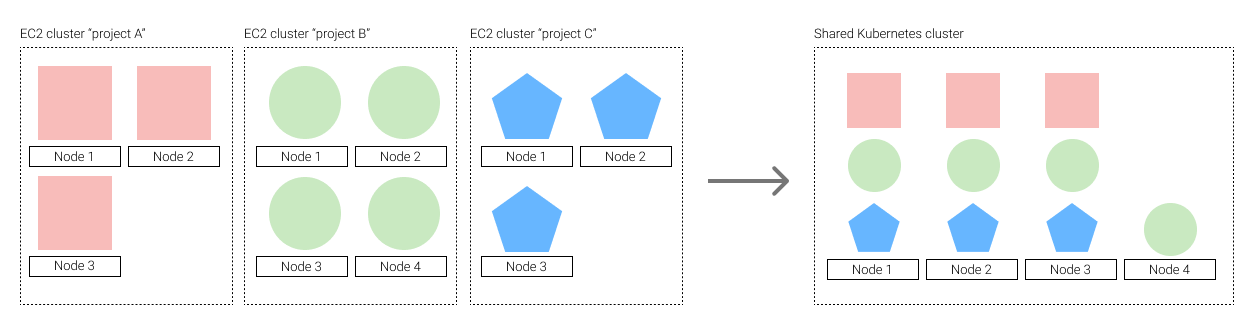 One cluster per project and one replica per machine vs. A shared cluster where replicas of multiple projects share the same machines