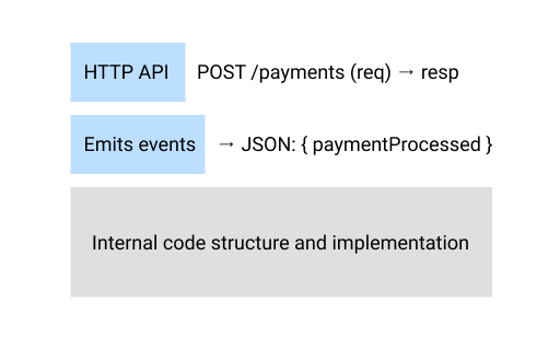 A service's interface may be composed of different parts. In this example, the service exposes an HTTP API and emits events with a specific schema.