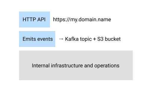 The physical interface for the example above might expose the HTTP API on a public domain, emit events to a specific Kafka topic and store events inside of an S3 bucket for easier access later on.